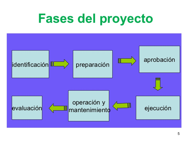 MICROSOFT PROJECT: Proyecto, Triangulo del proyecto, Microsoft Project