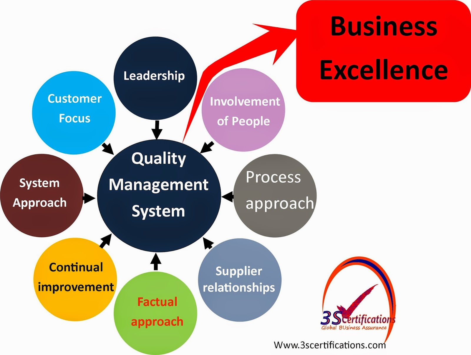 quality in business excellence Apply to 3364 business excellence jobs in delhi ncr on naukricom, india's no1 job portal explore business excellence job openings in delhi ncr now.