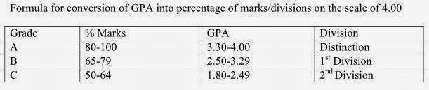 how to find percentage from cgpa