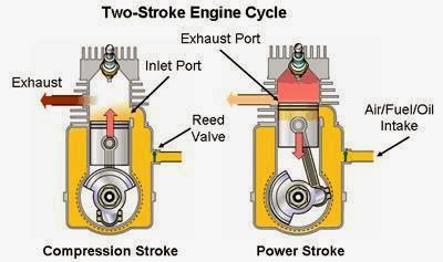 manigandan blog 2013 two stroke engine