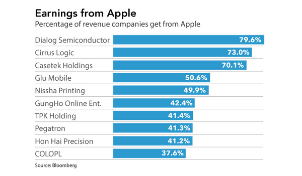 """ list of apple suppliers for manufacturing the iphones"""