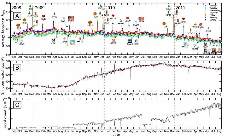 From Rhythmanalyst to Rhythmconductor- Rhythmanalysis: Space, Time and Everyday Life
