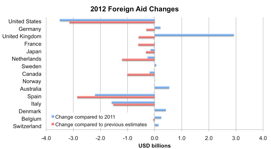 foreign aid good or bad Is foreign aid a bad thing  why the west's efforts to aid the rest have done so much ill and so little good, foreign aid donors have spent $2 billion.
