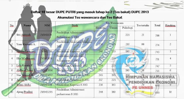 Ini Dia 10 Besar Finalis DUPE 2013. Check this out !!!