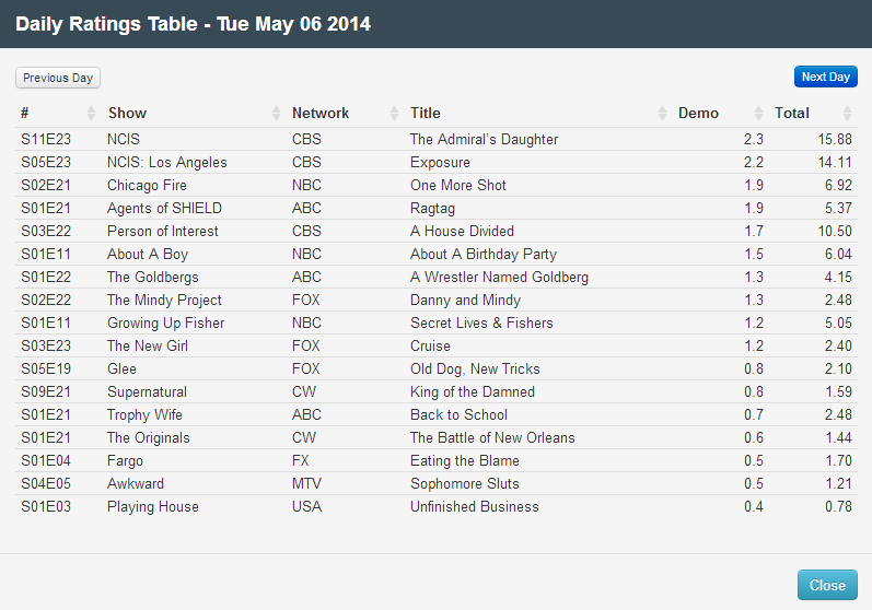 Final Adjusted TV Ratings for Tuesday 6th May 2014