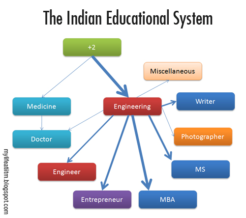 essay on todays education system in india Education in india is provided by the public sector as well as the private sector, with control and funding coming from three levels: central, state and local.