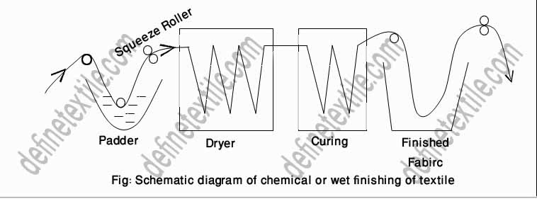 schemcatic diagram of wet finishes