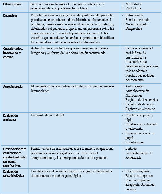 Métodos de Evaluación Conductual