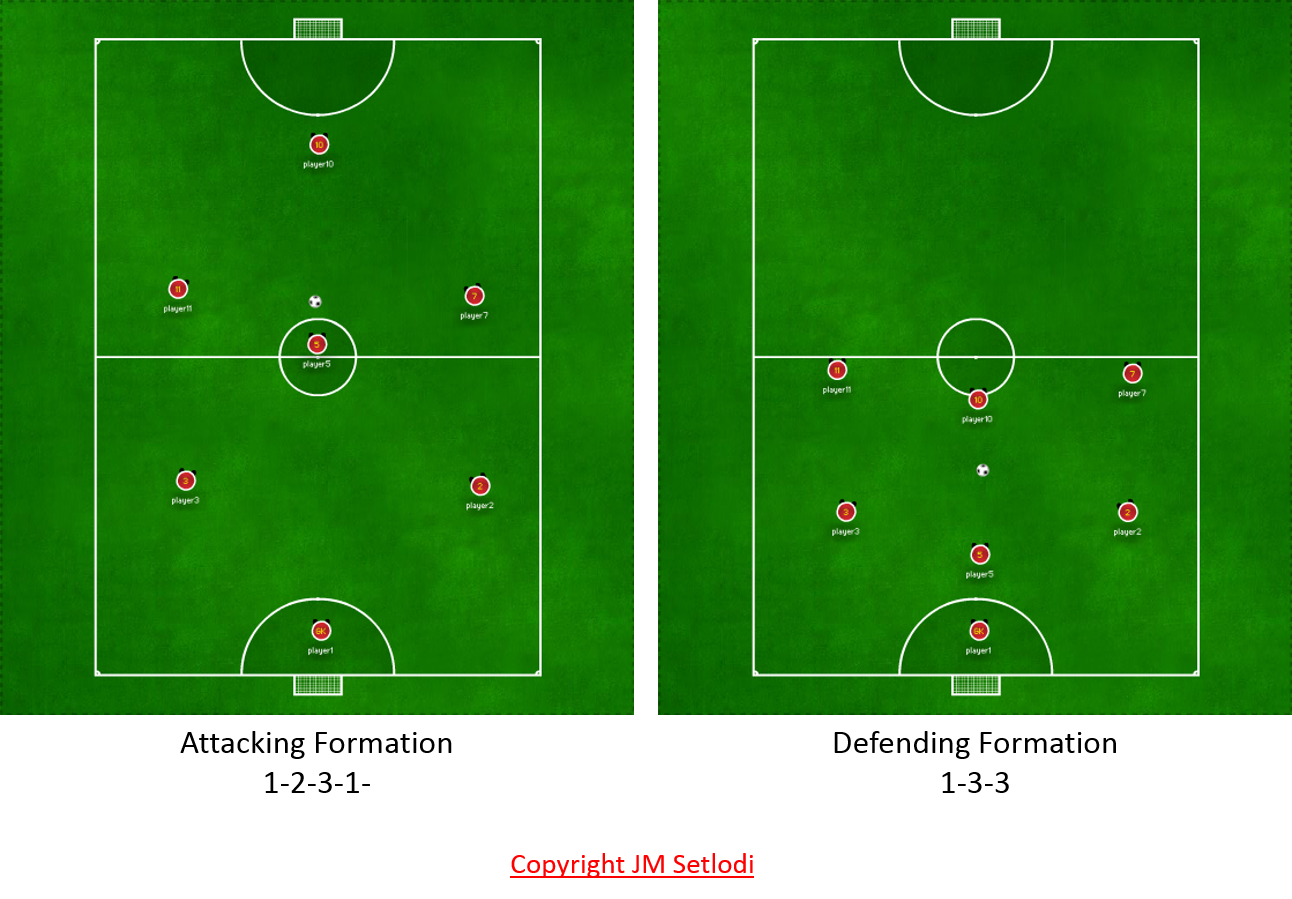 Soccer field diagram with positions