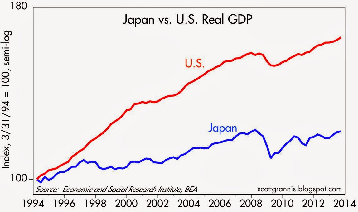 Since The Onset Of Deflation In 1999 Japan S Economy Has Grown At A Paltry 0 8 Annualized Rate Far Less Than The 2 1 Annualized Growth Of The U S