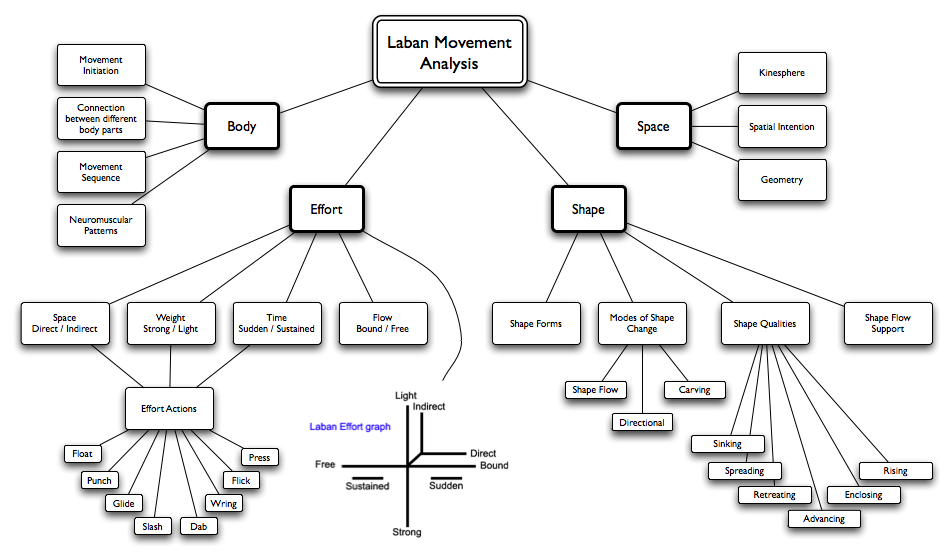 Nick Rood Media: Research Project - Laban Movement Analysis