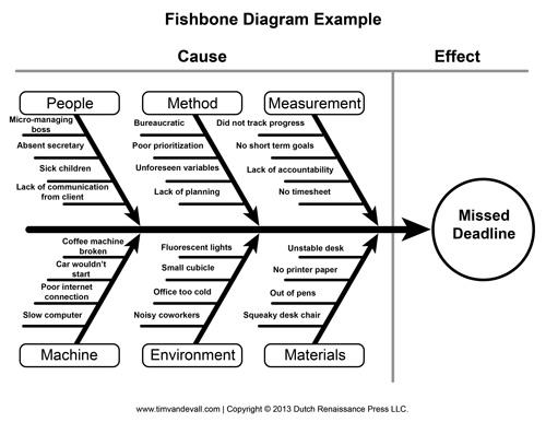 Affinity diagrams voruganty tqm fish bone diagrams posted 28th january 2016 by venkata subrahmanyam voruganty ccuart Choice Image