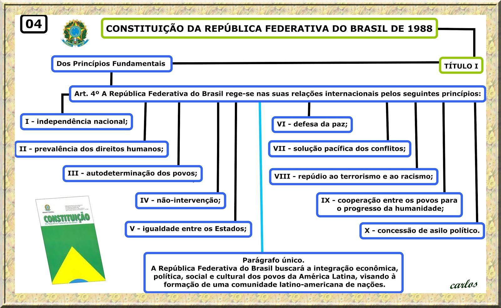 Dos Princípios Fundamentais - CONSTITUIÇÃO DA REPÚBLICA FEDERATIVA DO BRASIL DE 1988