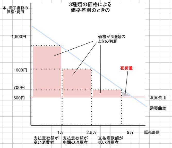 3種類の価格差別のときの死荷重