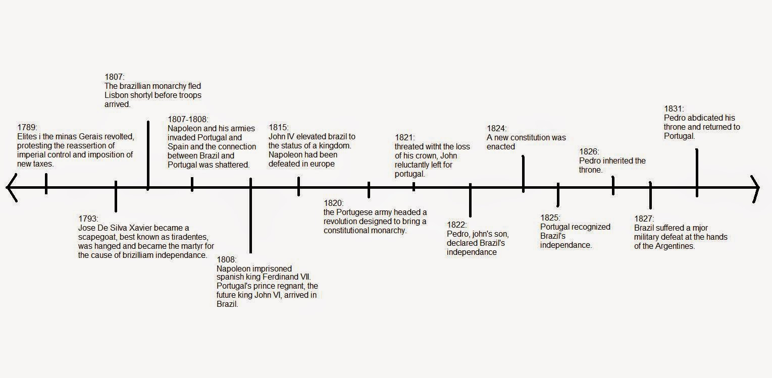 American Revolution Timeline Major Events