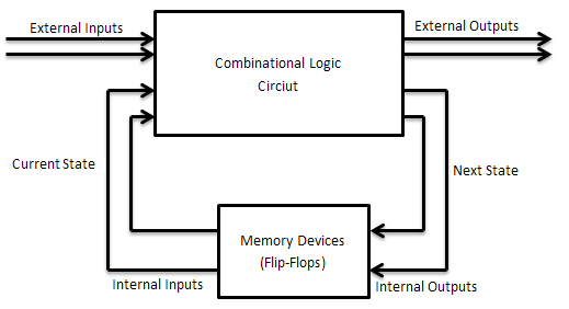 computer organization  u0026 architecture  digital logic  sequential circuit