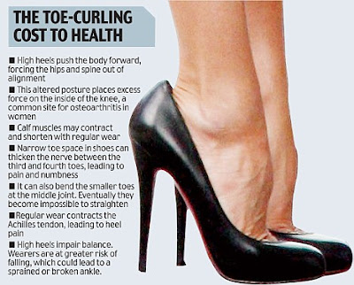 High heel shoes cause damage to feet
