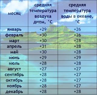 цирроз печени джерба погода по месяцам и температура воды экскурсии