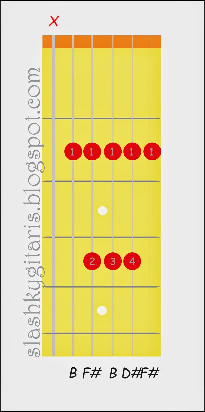kunci gitar, chord gitar, kunci gitar peterpan, kunci gitar ungu, kunci gitar last child, kunci dasar gitar, cord gitar, gitar akustik, cara bermain gitar, kunci gitar armada, kord gitar, belajar gitar, kunci A mayor