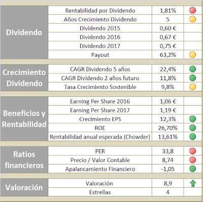 Valoración de Inditex para invertir en la cartera de acciones en dividendos crecientes