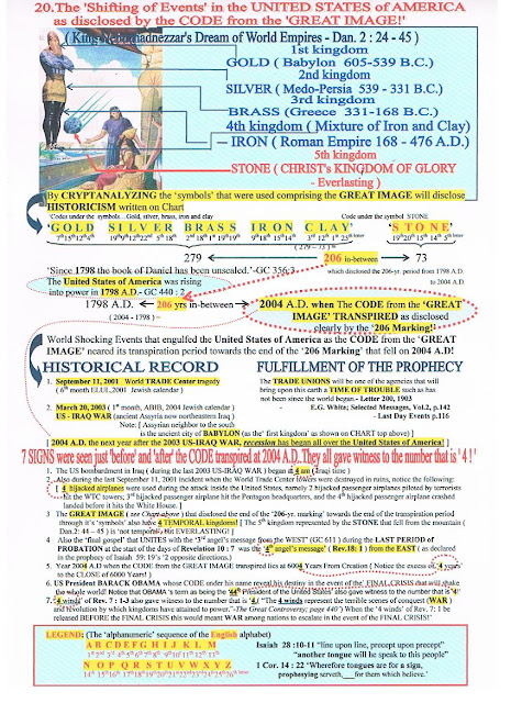 CHAPTER 20- The 'Shifting of events' in the United States of America as disclosed on the CODE from the 'GREAT IMAGE'