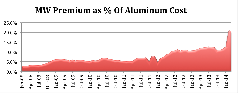 New Benchmark for the North American Aluminum Industry, CME Symbol ALI