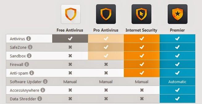 avast premier pro internet security