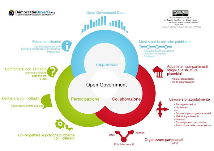 [ GI2016 ] Cross-border OpenGOV Data Interoperability [ GI2016 ]