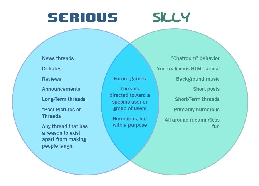 vennoid  different venn diagrams from different sources  forum    forum discussion venn diagram