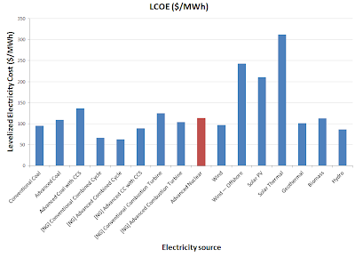 Levelized cost of electricity