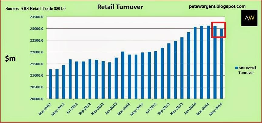 Retail turnover 2