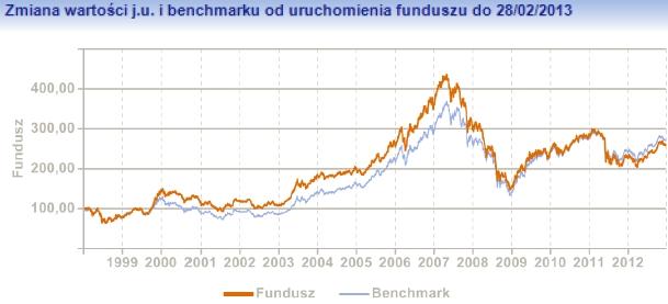 gdzie ike fundusze inwestycyjne emerytura