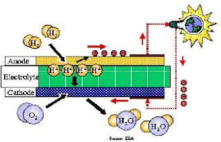cara kerja fuel cells