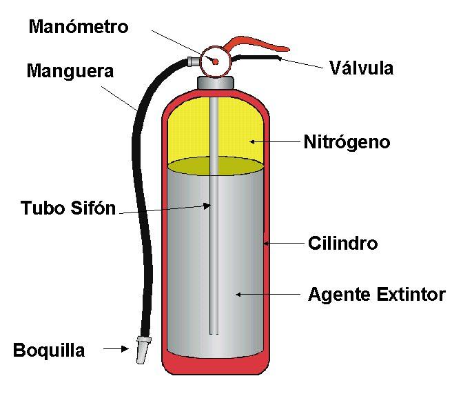 Inteligencia colectiva- prevencion de incendios