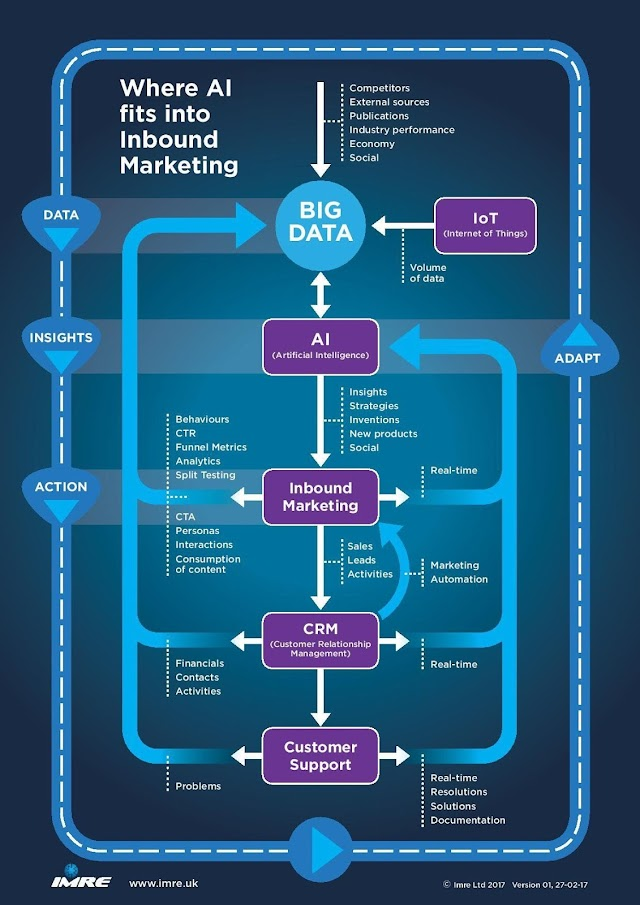 Where #AI fits into inbound marketing