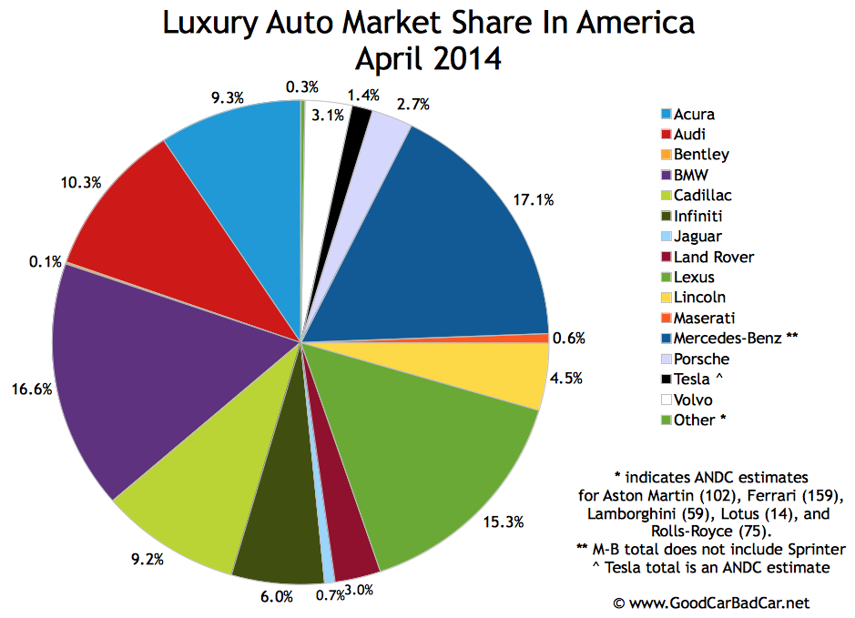 USA luxury auto brand market share chart April 2014