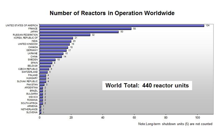أعداد المفاعلات النووية العاملة وأماكنها في العالم (عام 2010)
