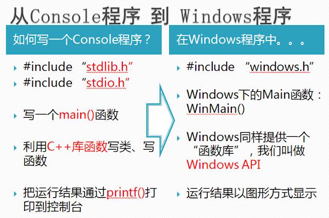 Console程序到Windows程序