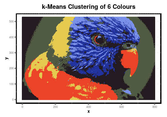Means clustering on imaging statsblogs com all about