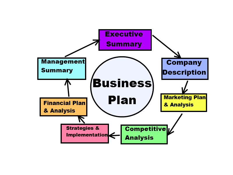 describe the important elements of a business plan