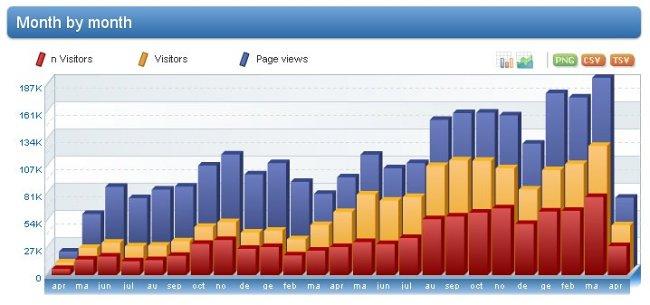 http://2.bp.blogspot.com/-0B_QalTrbvU/TaXQ46aXZ8I/AAAAAAAAWm8/CtOzLBGAuo0/s1600/Estatisticas%2BBlog%2Bdo%2BCrato%2Bpor%2Bmes%2B2011.jpg