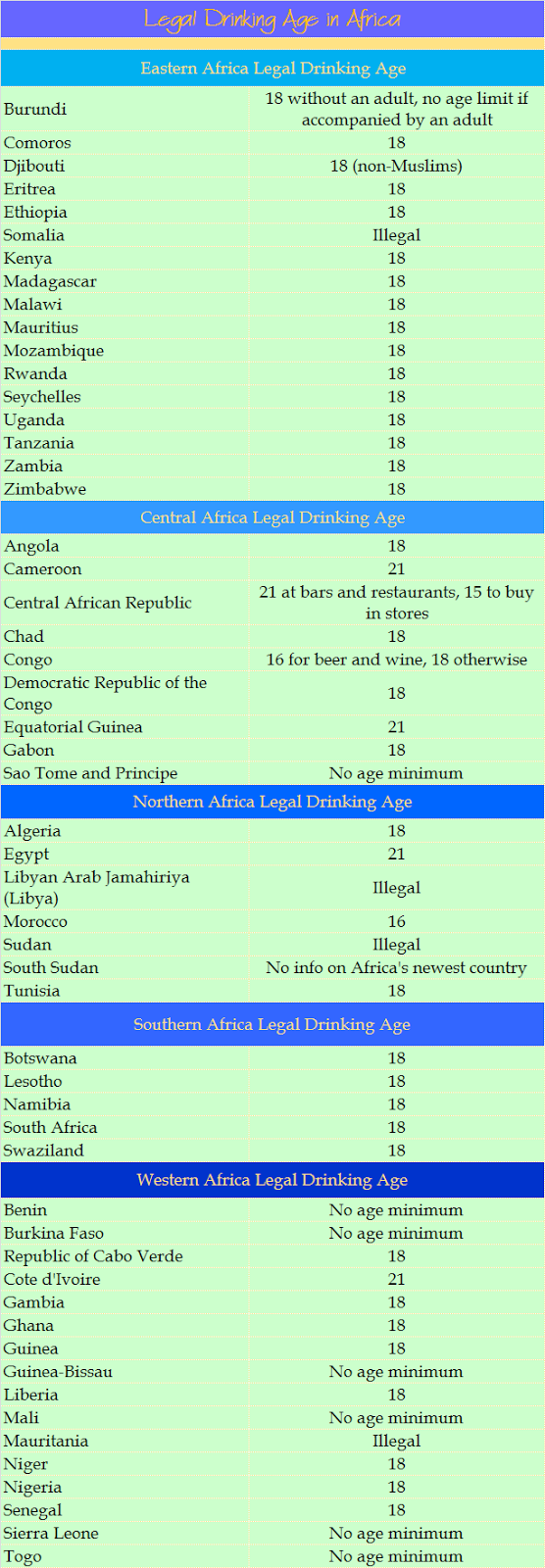 Legal Drinking Age in Africa