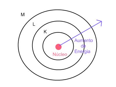 Modelo atomico de bohr 4 postulados