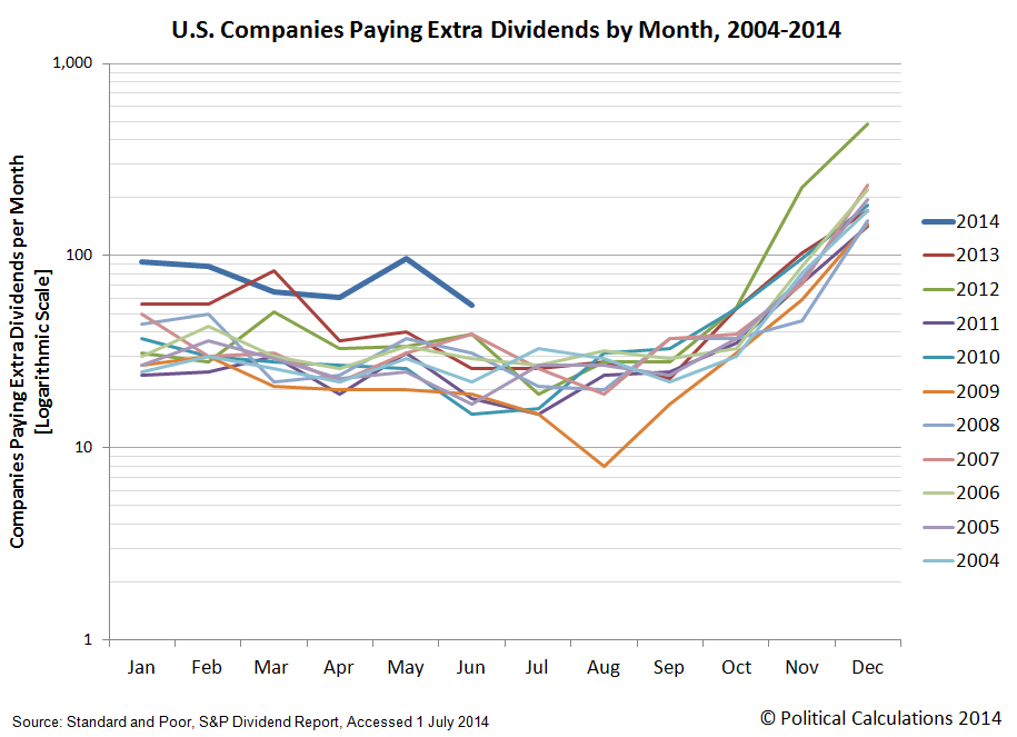 Number of Public U.S. Companies Paying Extra Dividends by Month, 2004-2014
