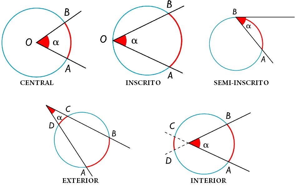 Aprendamos de la circunferencia for Exterior a la circunferencia