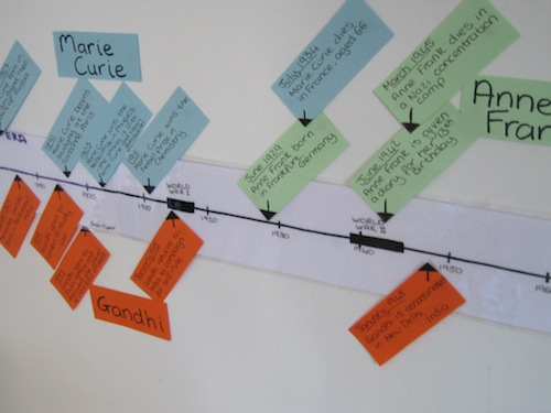 Charlotte Mason Timeline - Our Handmade Home