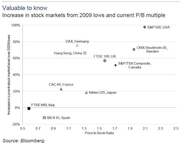 """2012.07.28+ZH+ +Stock+vs+PB Crescita negli stock markets """"dopo la crisi"""""""