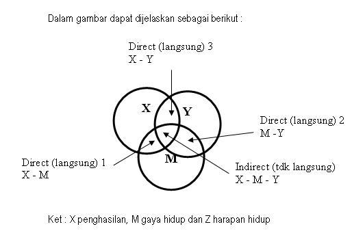 Pengertian Variabel Intervening ( Antara ) – Variabel Intervening ...