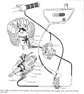 Cara Kerja Oli Samping Pada Motor 2 Tak