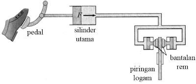 Prinsip kerja rem hidrolik
